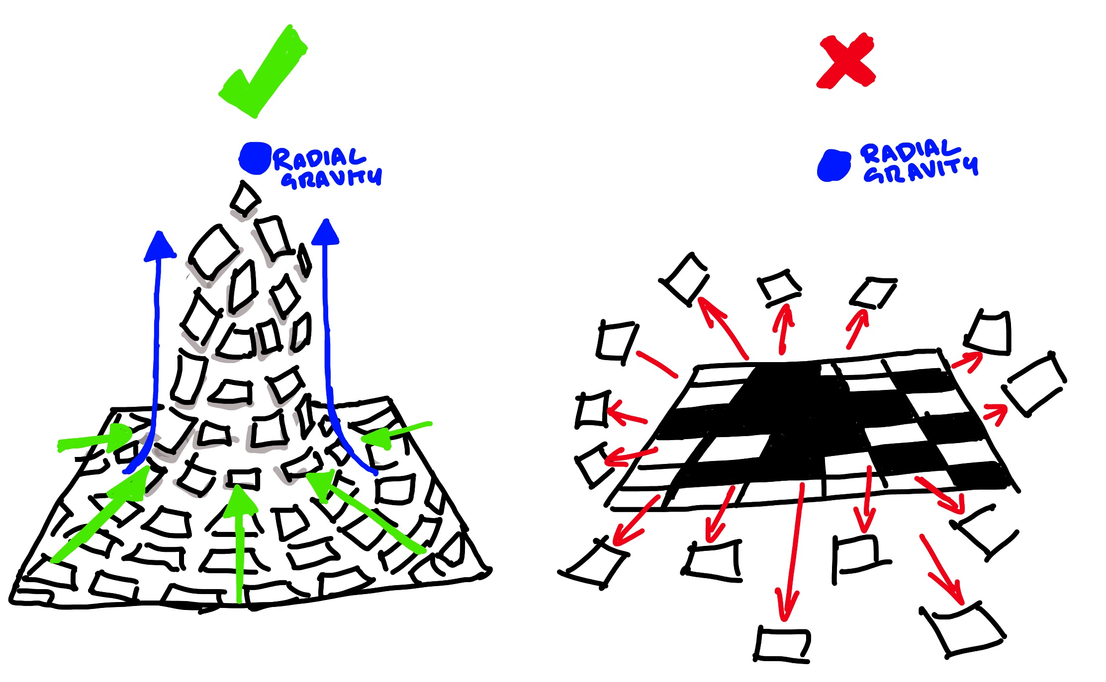 Sketch of SceneKit radial gravity working correctly vs the kinetic explosion I was getting originally